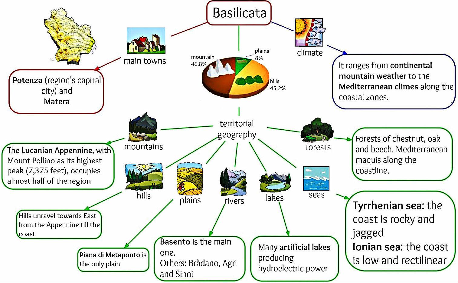 Basilicata territory