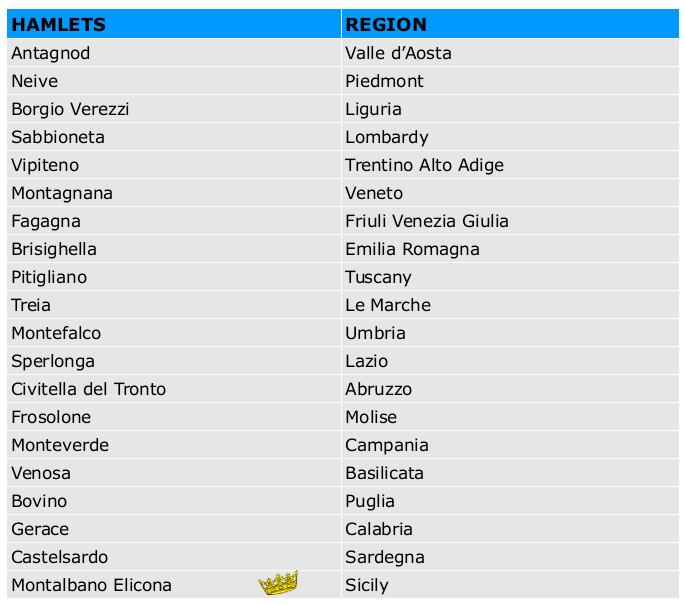 top 20 villages