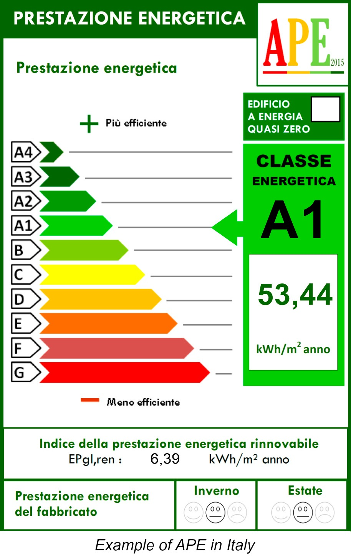APE in Italy