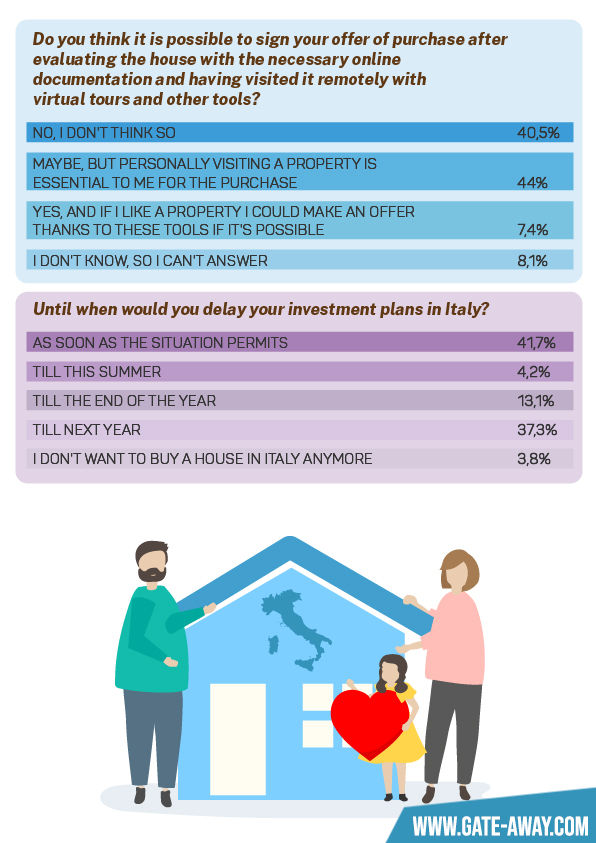 Coronavirus and property in Italy - Infographic part 2