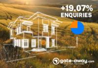 Gate-away.com Report 2020 - 1 January/31 July